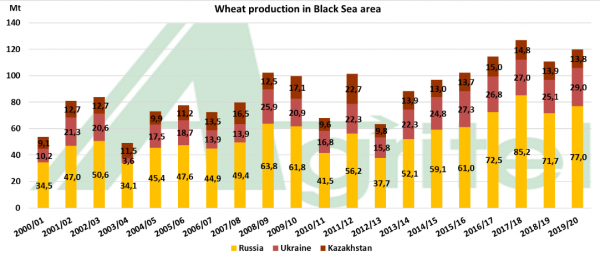 Wheat production in Black Sea area