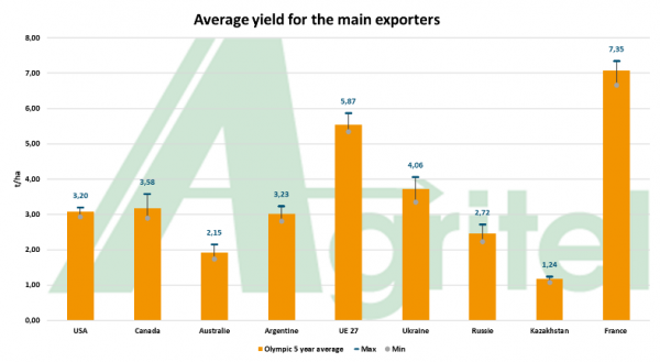 Yield for the main exporters